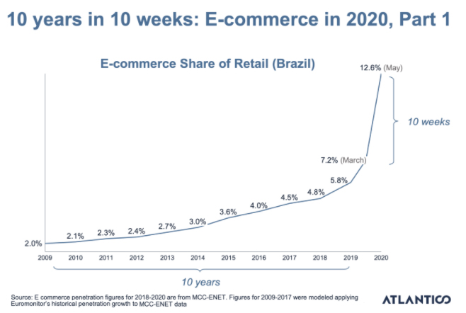 Graph depicting the explosion in growth of ecommerce in Brazil